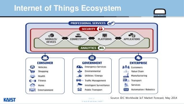 Smart City Challenge >> Iot ecosystem-challenges-daeyoungkim-auto-id-labs-kaist