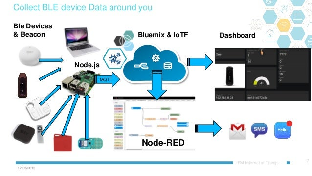 Simple Internet Of Things Iot Game With Bluemix And Node Red