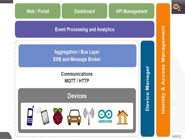 A reference architecture for iot for Architecture iot