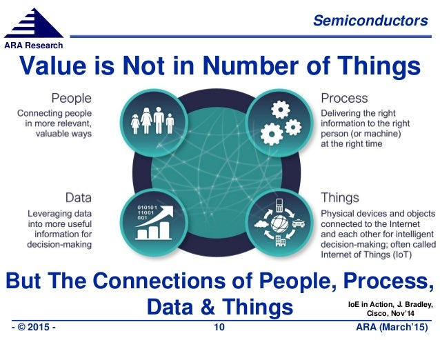 Semiconductors ARA (March'15)- © 2015 - 10 ARA Research Value is Not in Number of Things But The Connections of People, Pr...