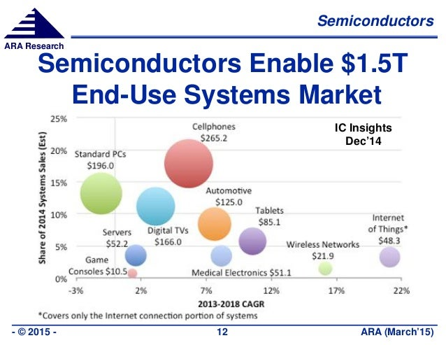 Semiconductors ARA (March'15)- © 2015 - 12 ARA Research Semiconductors Enable $1.5T End-Use Systems Market IC Insights Dec...