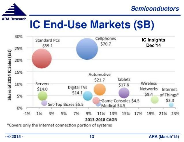Semiconductors ARA (March'15)- © 2015 - 13 ARA Research IC End-Use Markets ($B) IC Insights Dec'14