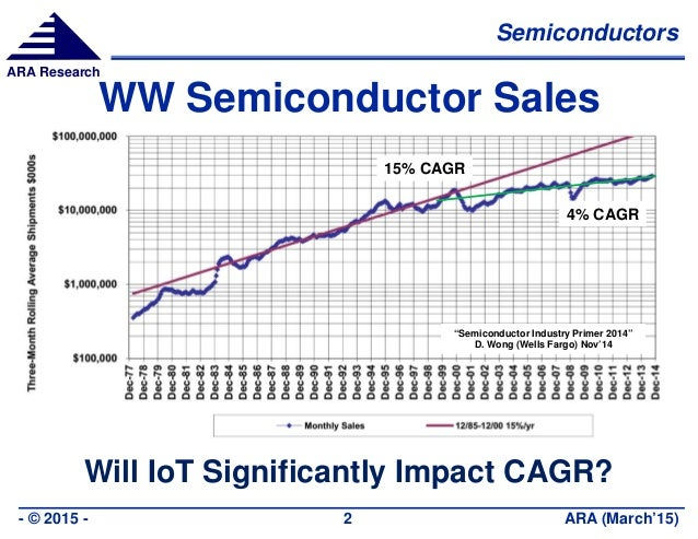 """Semiconductors ARA (March'15)- © 2015 - 2 ARA Research WW Semiconductor Sales Will IoT Significantly Impact CAGR? """"Semicon..."""