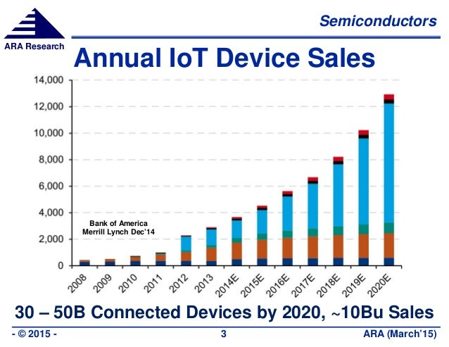 Semiconductors ARA (March'15)- © 2015 - 3 ARA Research Annual IoT Device Sales 30 – 50B Connected Devices by 2020, ~10Bu S...