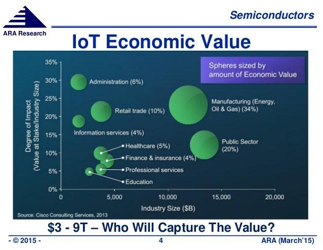 Semiconductors ARA (March'15)- © 2015 - 4 ARA Research IoT Economic Value $3 - 9T – Who Will Capture The Value?