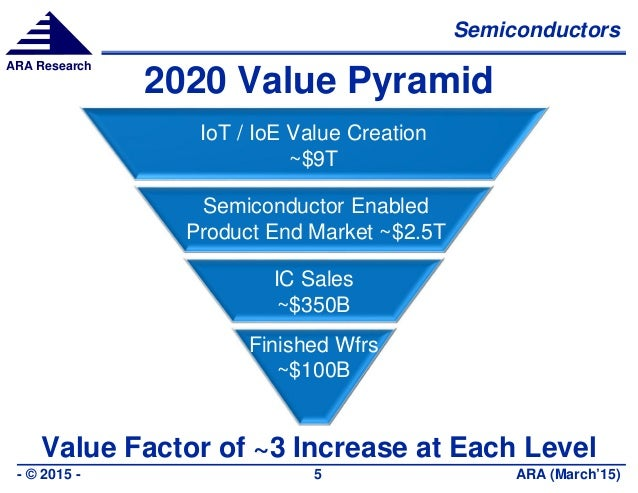 Semiconductors ARA (March'15)- © 2015 - 5 ARA Research 2020 Value Pyramid Value Factor of ~3 Increase at Each Level IoT / ...