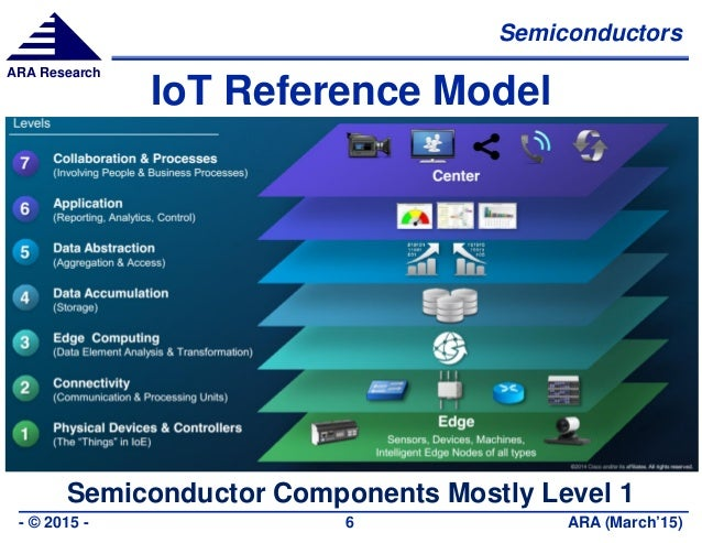 Semiconductors ARA (March'15)- © 2015 - 6 ARA Research IoT Reference Model Semiconductor Components Mostly Level 1