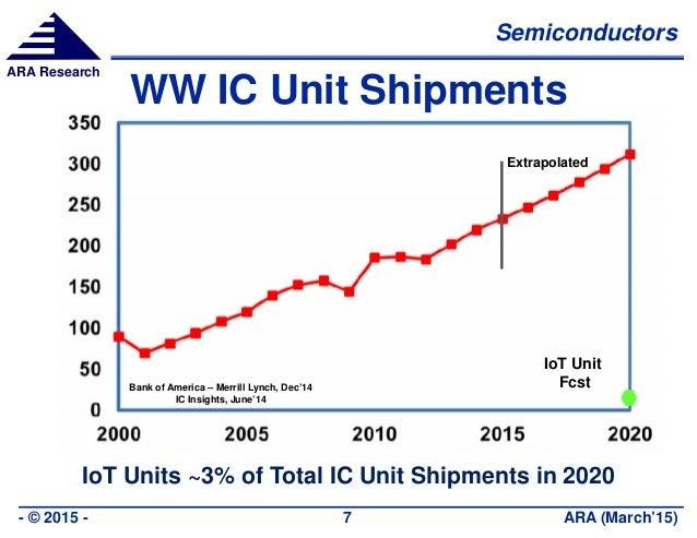 Semiconductors ARA (March'15)- © 2015 - 7 ARA Research WW IC Unit Shipments IoT Units ~3% of Total IC Unit Shipments in 20...