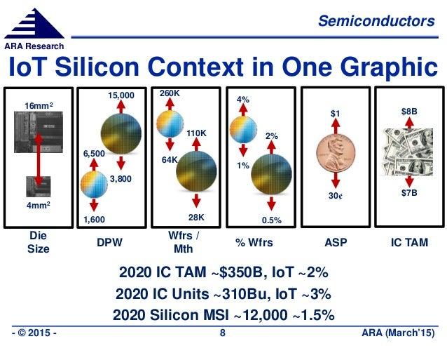 Semiconductors ARA (March'15)- © 2015 - 8 ARA Research 2020 IC TAM ~$350B, IoT ~2% 2020 IC Units ~310Bu, IoT ~3% 2020 Sili...