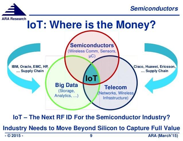Semiconductors ARA (March'15)- © 2015 - 9 ARA Research IoT: Where is the Money? Semiconductors (Wireless Comm, Sensors, µC...