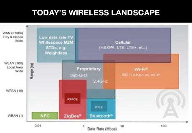 HOW BIG IS THE IOT MARKET? By 2016 Gartner predicts 6.4 billion devices will be connected to the internet -- and 5.5 milli...