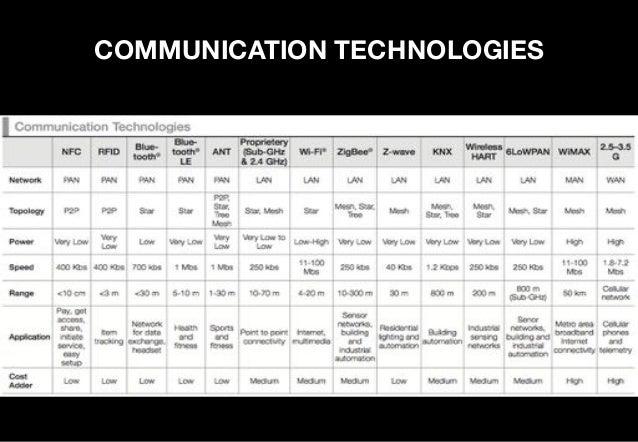SIZING THE MARKET – YEAR 2020 34 BILLION Therewillbe24Billion IoTdevicesand10 Billiontraditional computingdev...