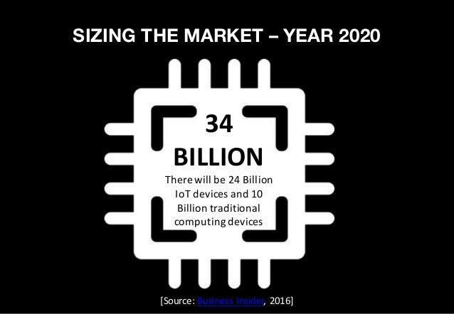 ENVIRONMENTS Manufacturing 35% of manufacturers already use smart sensors. 10% plan to implement them within a year, and 8...