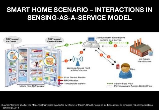 "SMARTPHONE AS ""SENSING ASSISTANT"" Sensors: Camera – ""Eyes"" Audio – ""Ears"" Accelerometer – ""Speed"" GPS – ""Location"" Gyrosco..."