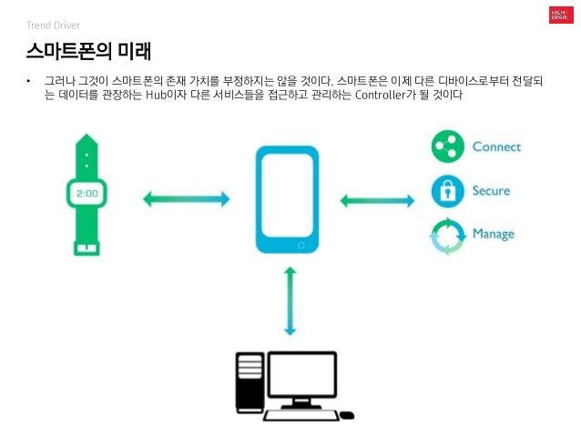 스마트폰의 미래 Trend Driver • 그러나 그것이 스마트폰의 존재 가치를 부정하지는 않을 것이다. 스마트폰은 이제 다른 디바이스로부터 전달되 는 데이터를 관장하는 Hub이자 다른 서비스들을 접근하고 관리하는 Co...