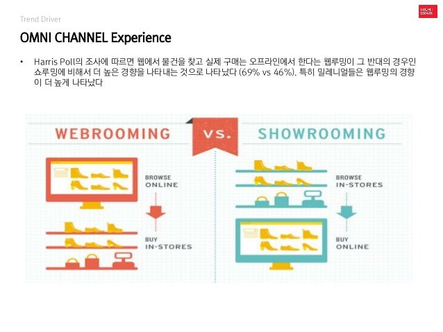 Trend Driver OMNI CHANNEL Experience • Harris Poll의 조사에 따르면 웹에서 물건을 찾고 실제 구매는 오프라인에서 한다는 웹루밍이 그 반대의 경우인 쇼루밍에 비해서 더 높은 경향을 ...