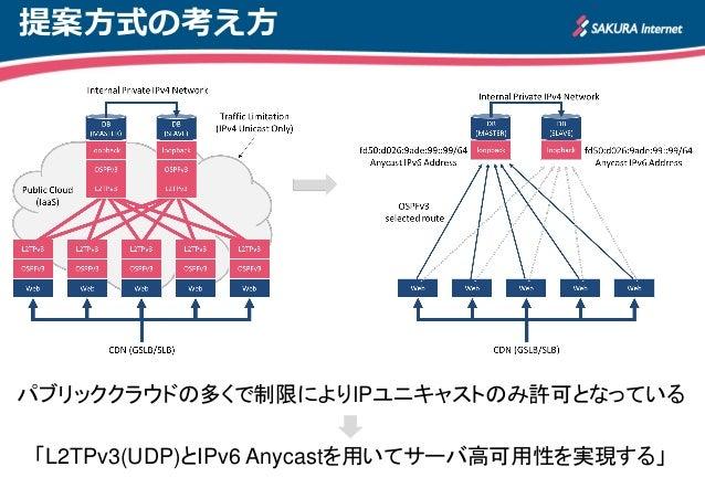 パブリッククラウドにおけるL2TPv3を用いたサーバ高可用性の評価 Slide 2