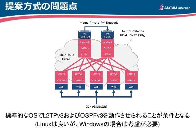 パブリッククラウドにおけるL2TPv3を用いたサーバ高可用性の評価