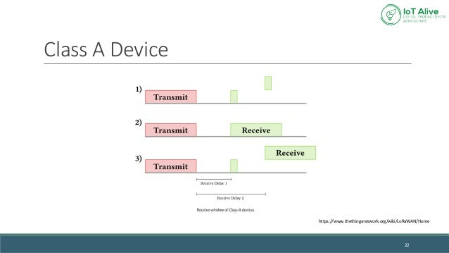 Lecture 6 - Wireless Sensors LoRa vs LoRaWAN