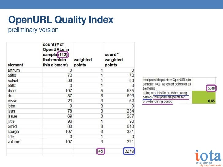 OpenURL Quality Indexpreliminary version
