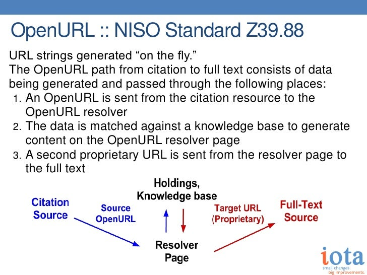 """OpenURL :: NISO Standard Z39.88URL strings generated """"on the fly.""""The OpenURL path from citation to full text consists of ..."""