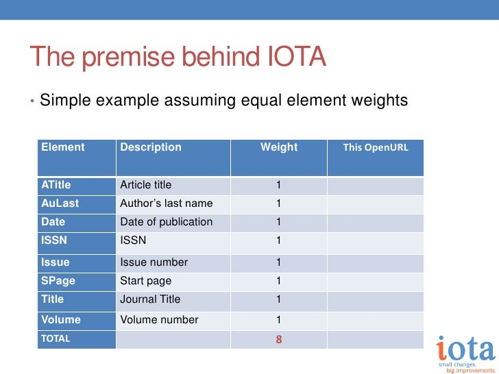 The premise behind IOTA• Simple example assuming equal element weights Element   Description           Weight   This OpenU...