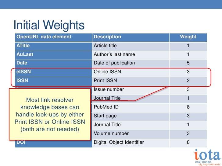 Initial WeightsOpenURL data element        Description                 WeightATitle                      Article title    ...
