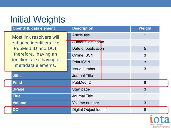 Initial Weights OpenURL data element           Description                 Weight ATitle                         Article t...