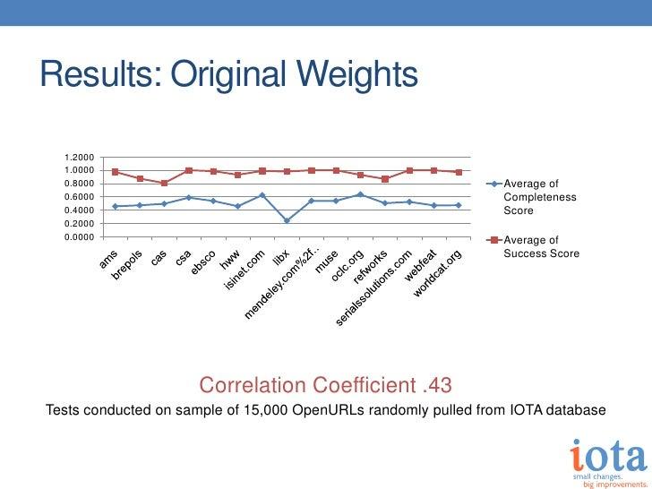 Results: Original Weights  1.2000  1.0000  0.8000                                                        Average of  0.600...