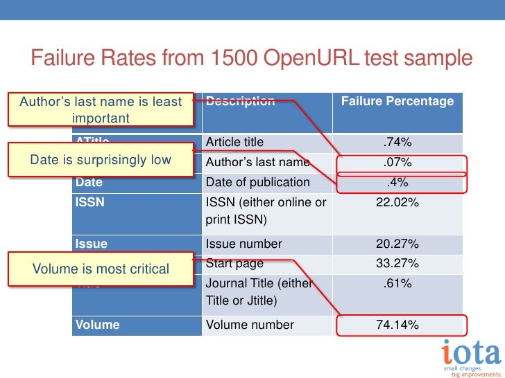 Failure Rates from 1500 OpenURL test sampleAuthor's last name is least         Element removed      Description           ...