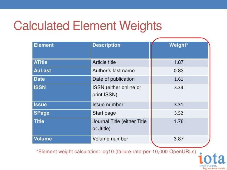 Calculated Element Weights   Element                  Description                      Weight*   ATitle                   ...
