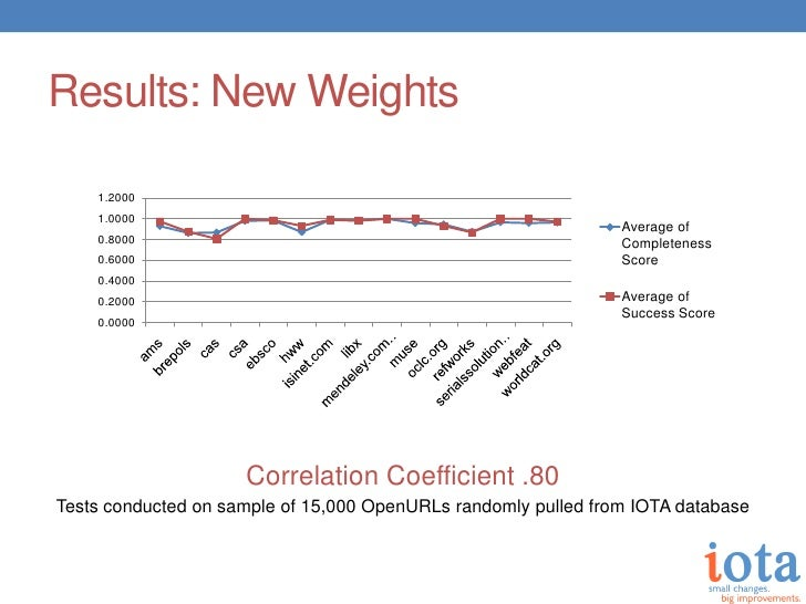 Results: New Weights    1.2000    1.0000                                                                Average of    0.80...