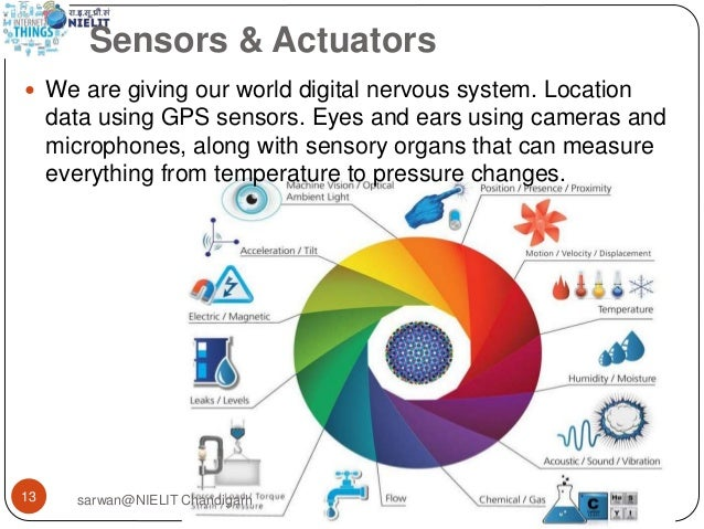 Inter  Of Things Iot And Its Applications on digital optical speakers