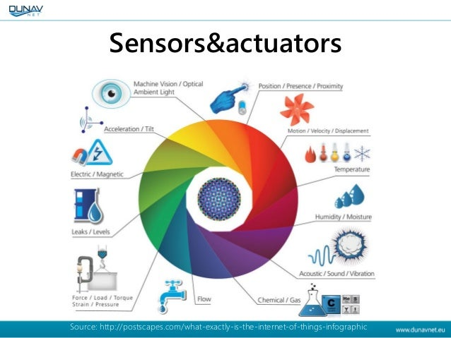 Sensors&actuators Source: http://postscapes.com/what-exactly-is-the-internet-of-things-infographic
