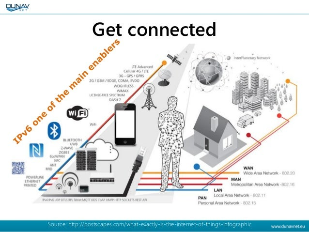 Get connected Source: http://postscapes.com/what-exactly-is-the-internet-of-things-infographic