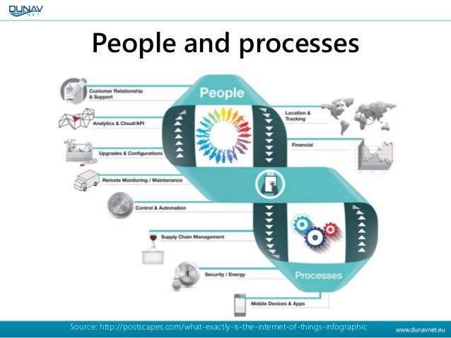 People and processes Source: http://postscapes.com/what-exactly-is-the-internet-of-things-infographic