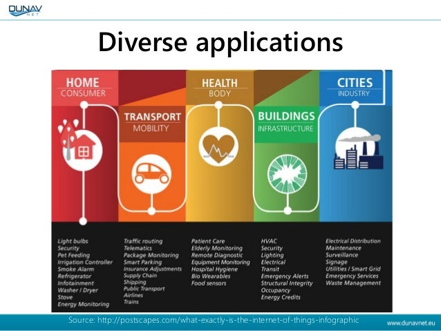 Diverse applications Source: http://postscapes.com/what-exactly-is-the-internet-of-things-infographic