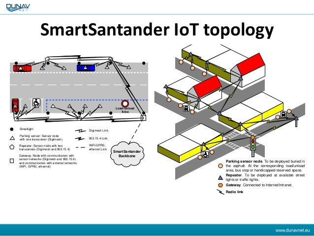 Streetlight Parking sensor: Sensor node with one transceiver (Digimesh) Repeater: Sensor node with two transceivers (Digim...