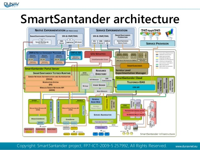 SmartSantander architecture Copyright: SmartSantander project, FP7-ICT-2009-5 257992, All Rights Reserved.