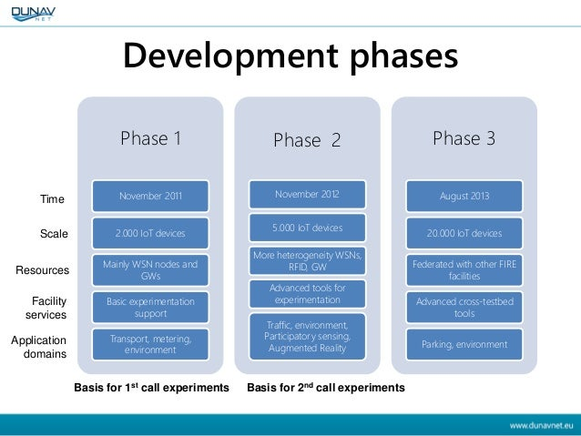 Development phases Phase 1 November 2011 2.000 IoT devices Mainly WSN nodes and GWs Basic experimentation support Transpor...