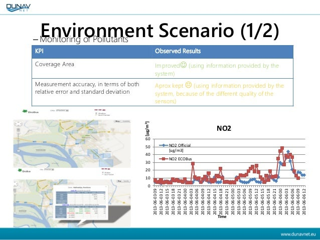 Environment Scenario (1/2)– Monitoring of Pollutants KPI Observed Results Coverage Area Improved (using information provi...