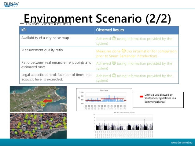 Environment Scenario (2/2)– Noise Measurement KPI Observed Results Availability of a city noise map Achieved  (using info...