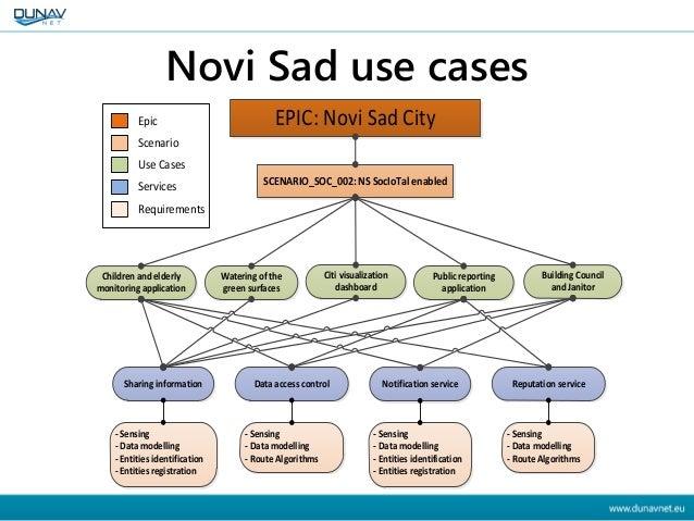 Uses cases Santander • Enabling Santander – Events Service – Parking Lots – Accessible Routes – Enabled Information System...