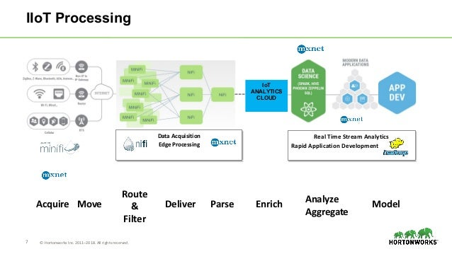 7 © Hortonworks Inc. 2011–2018. All rights reserved. IIoT Processing Data Acquisition Edge Processing Real Time Stream Ana...