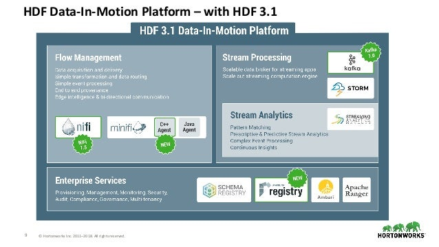 9 © Hortonworks Inc. 2011–2018. All rights reserved. HDF Data-In-Motion Platform – with HDF 3.1