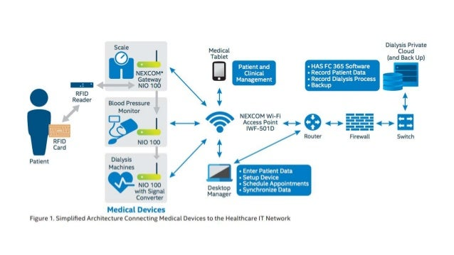 Iot And Rtls At Hospital Supply Chain 2017