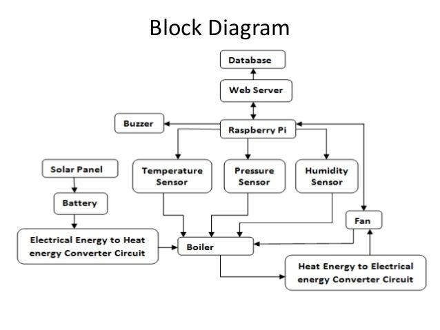 Iot Based Industrial Boiler Temperature Control