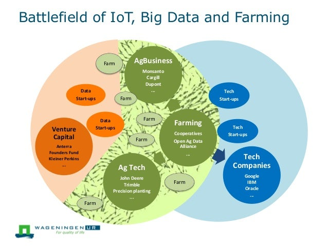 Battlefield of IoT, Big Data and Farming Farm Farm Farm Farm Data Start-ups Farming Cooperatives Open Ag Data Alliance ......