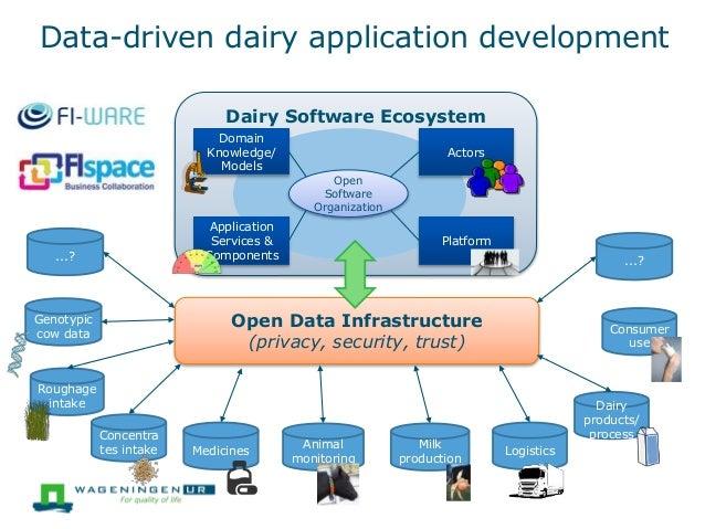 Dairy Software Ecosystem Data-driven dairy application development Genotypic cow data Roughage intake Medicines Milk produ...