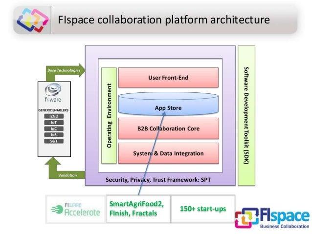 SmartAgriFood2, FInish, Fractals FIspace collaboration platform architecture 150+ start-ups